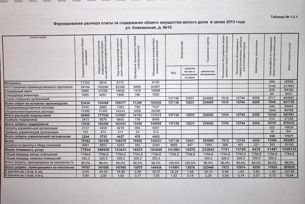 Тарифы жкх 2015 год для сравнения приведена информация по новоусманскому райнону